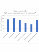 Tableau de performance fenêtres